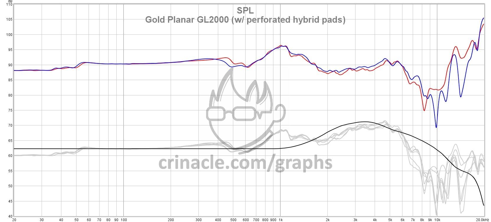 Gold Planar GL2000 double magnet version GL2000-perf-hybrid